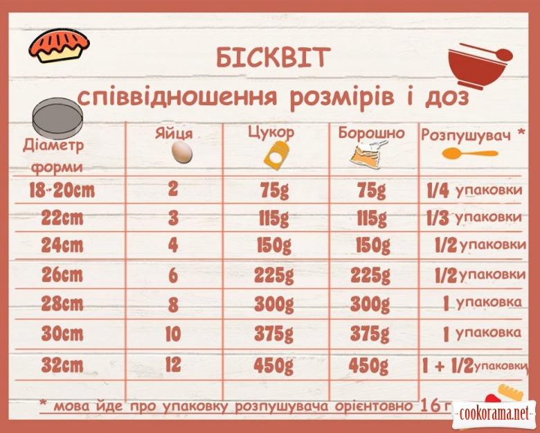Бісквіт: співвідношення розмірів форми до інгредієнтів
